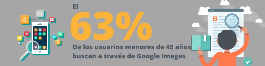 El 63% de las busquedas se realizan a través de Google Images